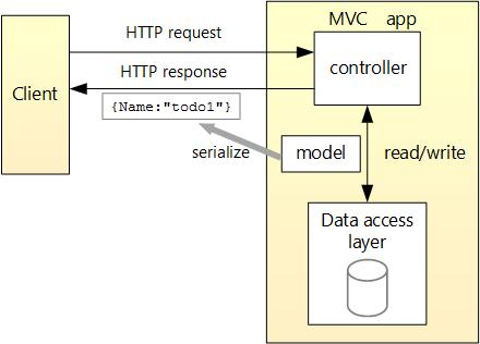 Building Your First    Web       API    with ASPNET Core    MVC    and Visual Studio     ASPNET documentation