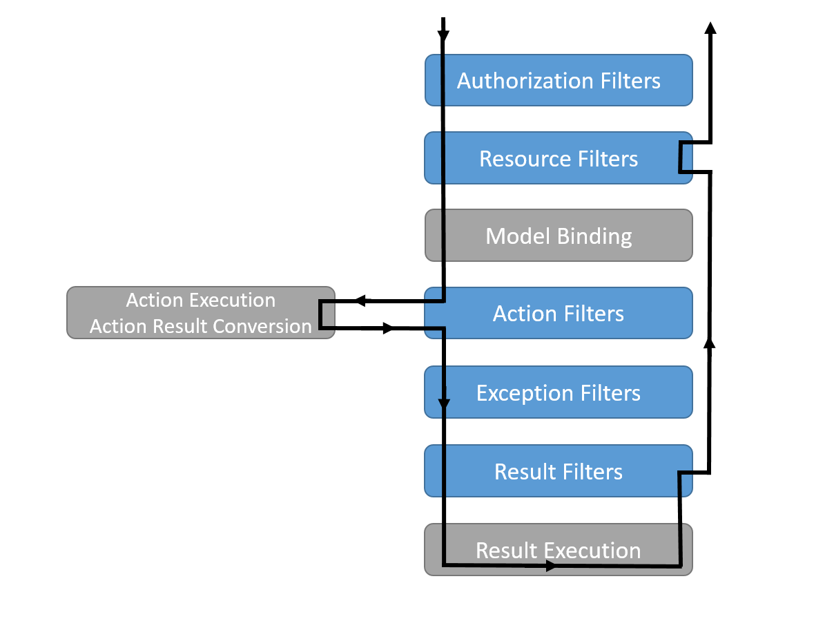 Action Filters