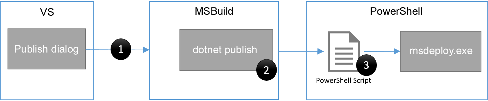 How Web Publishing In Visual Studio Works — ASP NET