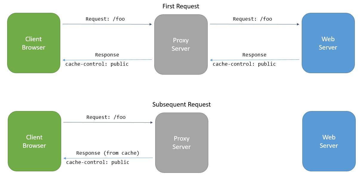 Response Caching — ASP NET documentation